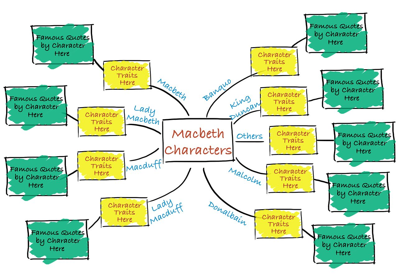 mind map for student